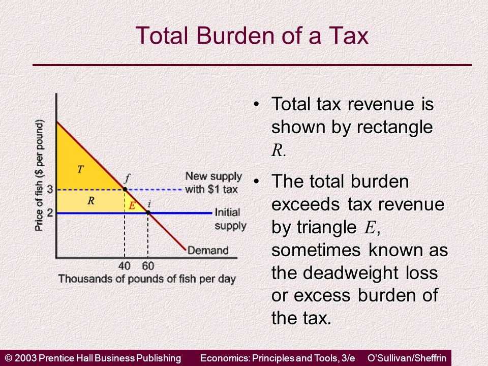© 2003 Prentice Hall Business PublishingEconomics: Principles and Tools, 3/e OSullivan/Sheffrin Total Burden of a Tax Total tax revenue is shown by rectangle R.Total tax revenue is shown by rectangle R.