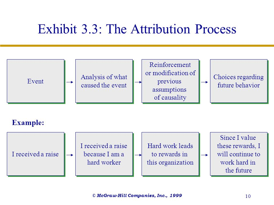 © McGraw-Hill Companies, Inc., 1999 10 Exhibit 3.3: The Attribution Process Event Analysis of what caused the event Analysis of what caused the event