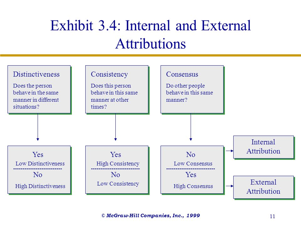 © McGraw-Hill Companies, Inc., 1999 11 Exhibit 3.4: Internal and External Attributions Distinctiveness Does the person behave in the same manner in di