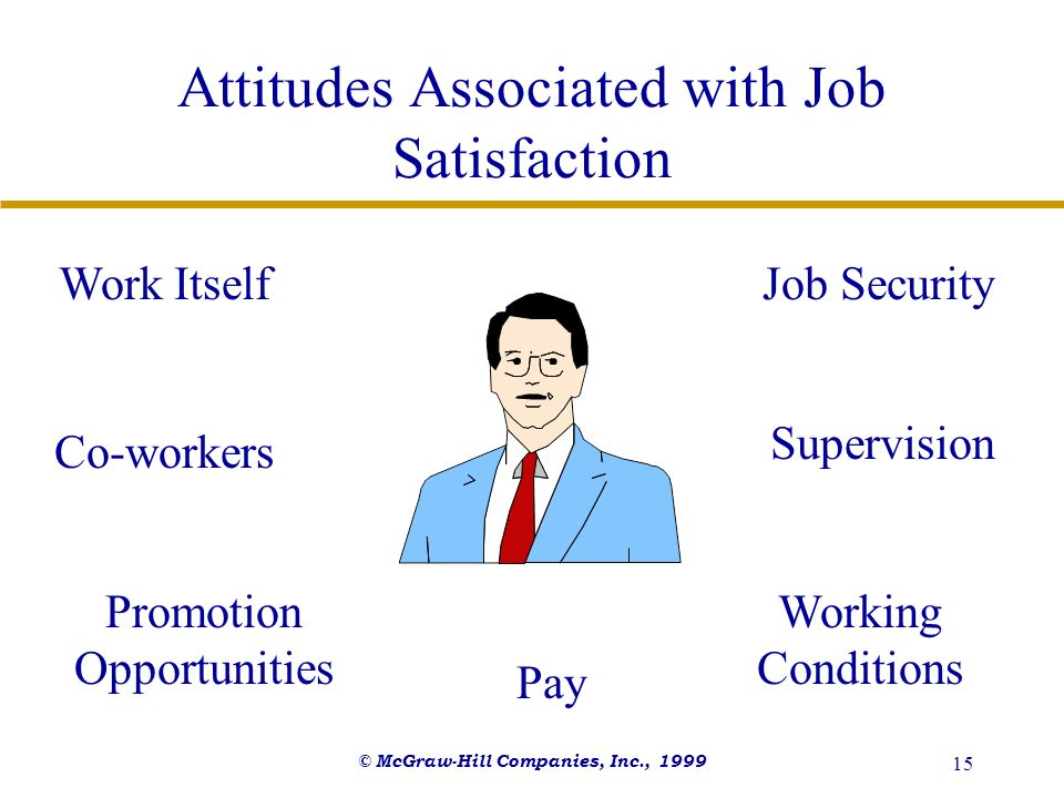 © McGraw-Hill Companies, Inc., 1999 15 Attitudes Associated with Job Satisfaction Pay Work Itself Promotion Opportunities Supervision Co-workers Worki