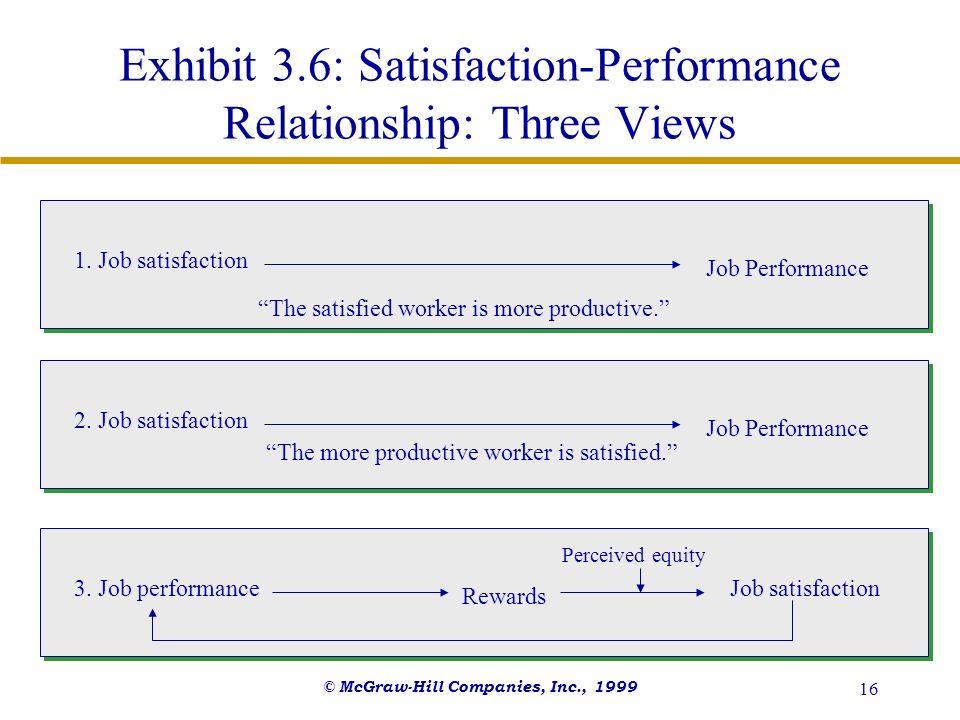 © McGraw-Hill Companies, Inc., 1999 16 Exhibit 3.6: Satisfaction-Performance Relationship: Three Views 1. Job satisfaction 3. Job performance Job Perf
