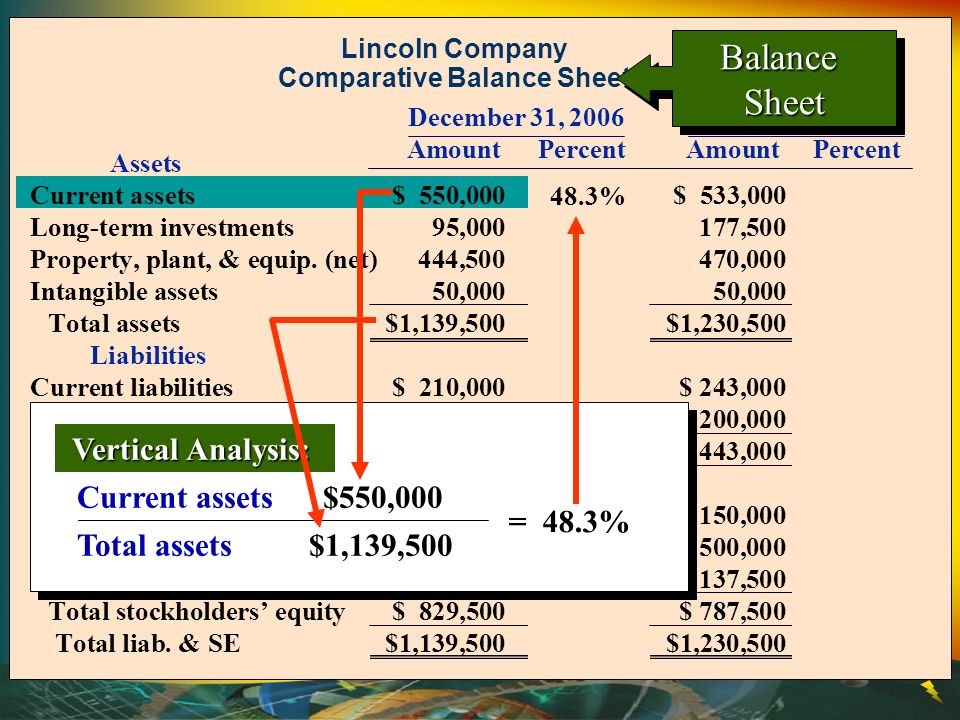 Lincoln Company Comparative Balance Sheet Assets Current assets$ 550,00048.3%$ 533,00043.3% Long-term investments95,0008.3177,50014.4 Property, plant, & equip.