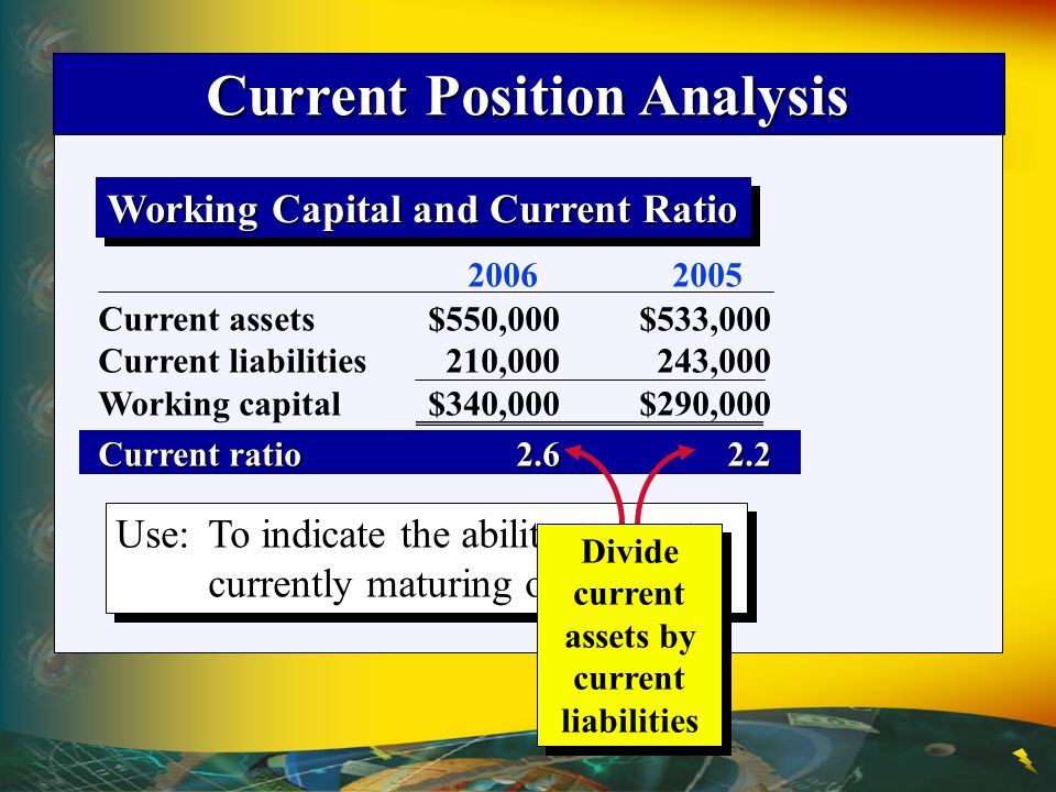 Current Position Analysis Current assets $550,000$533,000 Current liabilities 210,000 243,000 Working capital$340,000$290,000 Current ratio2.6 2.2 Working Capital and Current Ratio Use:To indicate the ability to meet currently maturing obligations.