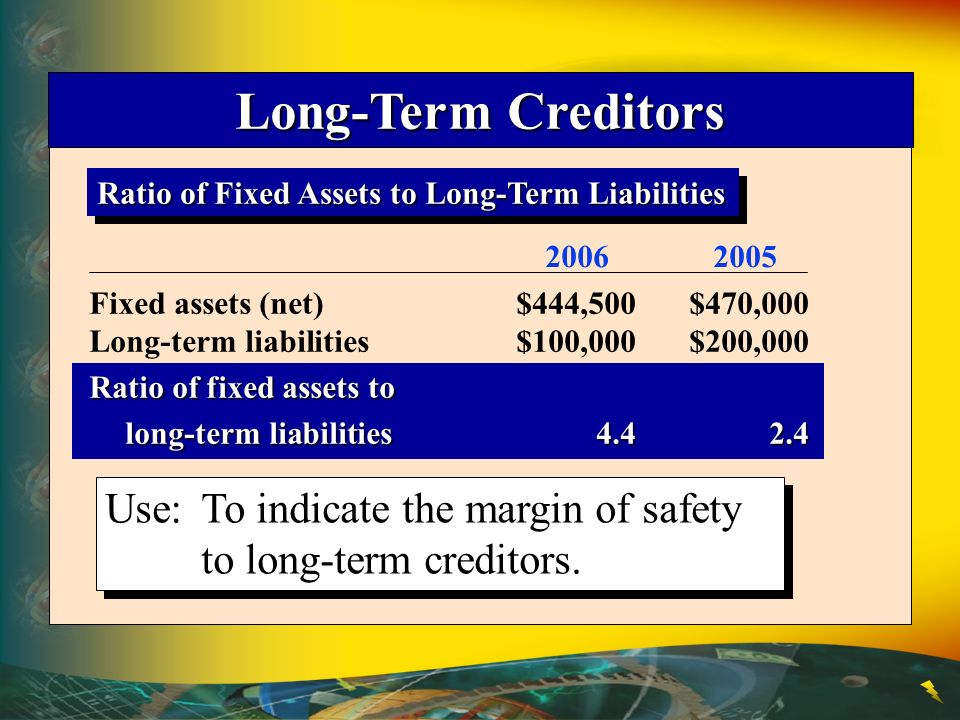 Use:To indicate the margin of safety to long-term creditors.