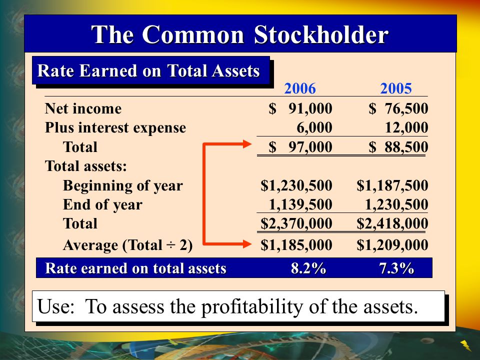 Rate Earned on Total Assets Use:To assess the profitability of the assets.