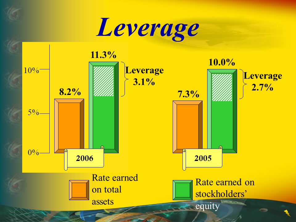 Leverage 10% 5% 0% Rate earned on total assets Rate earned on stockholders equity 8.2% 11.3% Leverage 3.1% 2006 7.3% 10.0% Leverage 2.7% 2005