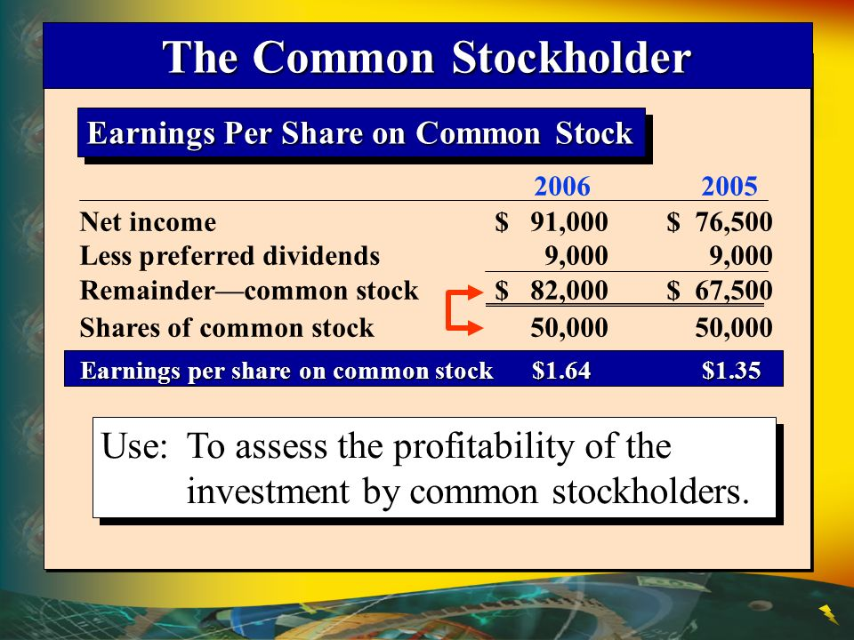Earnings Per Share on Common Stock 2006 2005 Earnings per share on common stock $1.64 $1.35 Earnings per share on common stock $1.64 $1.35 Net income$ 91,000$ 76,500 Less preferred dividends9,0009,000 Remaindercommon stock$ 82,000$ 67,500 Shares of common stock50,00050,000 Use:To assess the profitability of the investment by common stockholders.