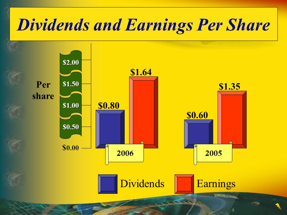 Dividends and Earnings Per Share Dividends Earnings $0.80 $1.64 2006 $0.60 $1.35 2005 Per share $2.00 $1.50 $1.00 $0.50 $ 0.00