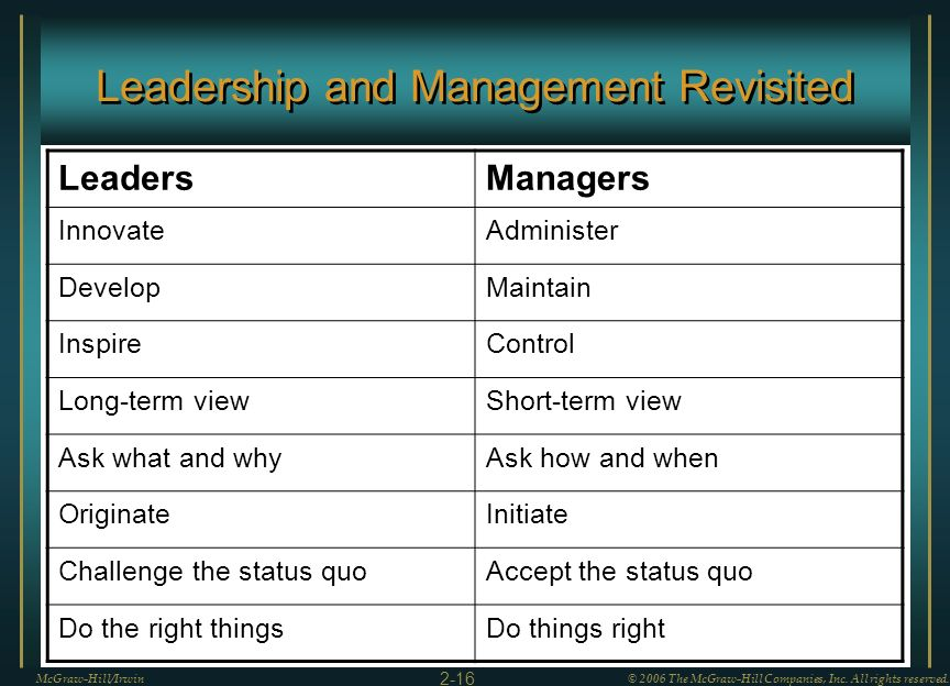 Leadership and Management Revisited McGraw-Hill/Irwin© 2006 The McGraw-Hill Companies, Inc. All rights reserved. 2-16 LeadersManagers InnovateAdminist