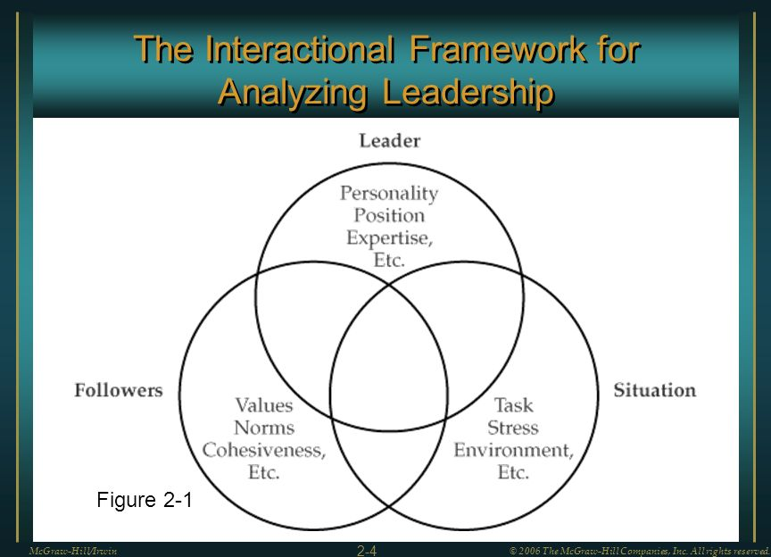 The Interactional Framework for Analyzing Leadership McGraw-Hill/Irwin© 2006 The McGraw-Hill Companies, Inc. All rights reserved. 2-4 Figure 2-1