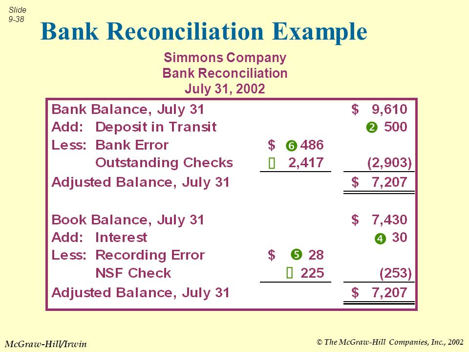 © The McGraw-Hill Companies, Inc., 2002 Slide 9-38 McGraw-Hill/Irwin Bank Reconciliation Example Simmons Company Bank Reconciliation July 31, 2002