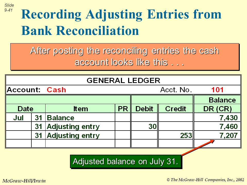 © The McGraw-Hill Companies, Inc., 2002 Slide 9-41 McGraw-Hill/Irwin Recording Adjusting Entries from Bank Reconciliation After posting the reconciling entries the cash account looks like this...