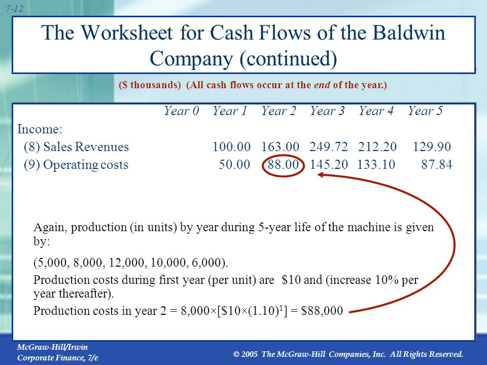 McGraw-Hill/Irwin Corporate Finance, 7/e © 2005 The McGraw-Hill Companies, Inc. All Rights Reserved. 7-11 The Worksheet for Cash Flows of the Baldwin