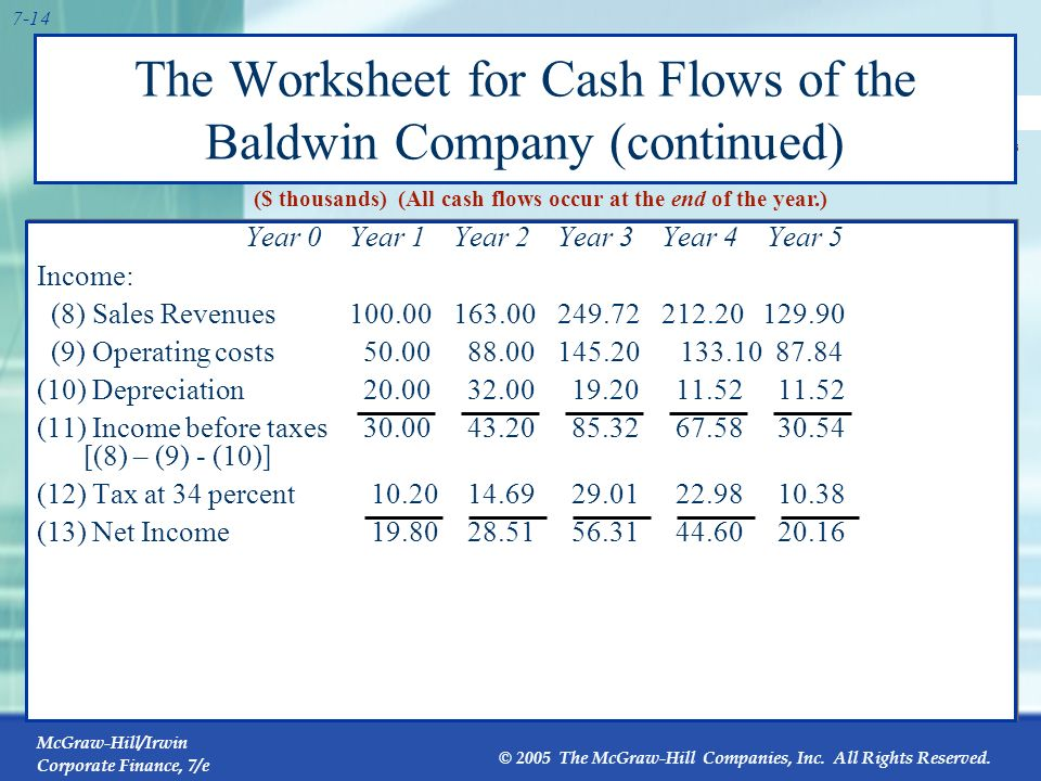 McGraw-Hill/Irwin Corporate Finance, 7/e © 2005 The McGraw-Hill Companies, Inc. All Rights Reserved. 7-13 The Worksheet for Cash Flows of the Baldwin