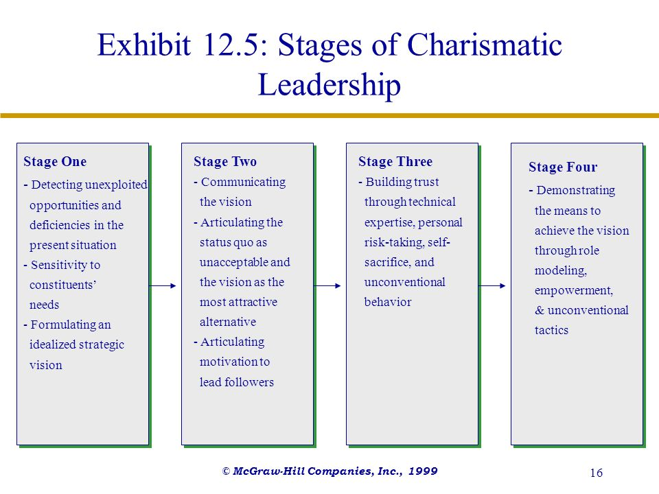 © McGraw-Hill Companies, Inc., 1999 16 Exhibit 12.5: Stages of Charismatic Leadership Stage One - Detecting unexploited opportunities and deficiencies