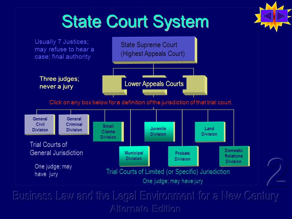 State Court System Trial Courts of General Jurisdiction Trial Courts of Limited (or Specific) Jurisdiction State Supreme Court (Highest Appeals Court)