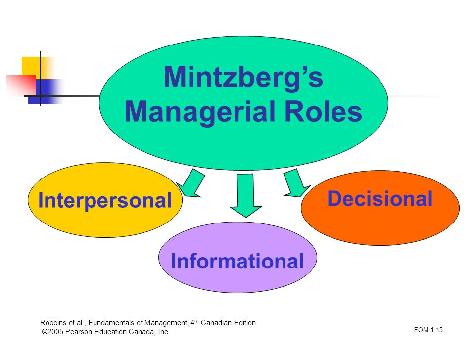 Robbins et al., Fundamentals of Management, 4 th Canadian Edition ©2005 Pearson Education Canada, Inc. FOM 1.15 Mintzbergs Managerial Roles Interperso