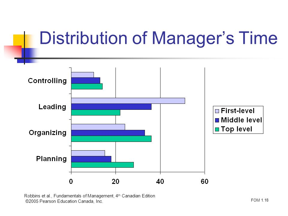 Robbins et al., Fundamentals of Management, 4 th Canadian Edition ©2005 Pearson Education Canada, Inc. FOM 1.18 Distribution of Managers Time