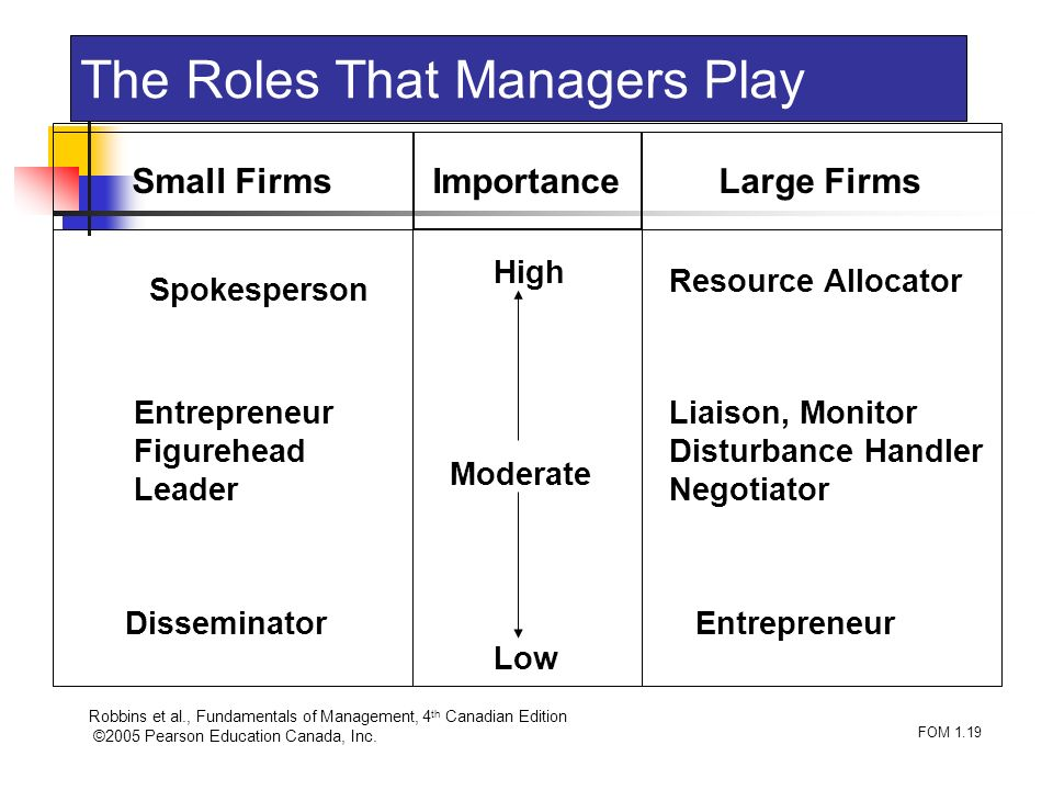 Robbins et al., Fundamentals of Management, 4 th Canadian Edition ©2005 Pearson Education Canada, Inc. FOM 1.19 The Roles That Managers Play High Mode
