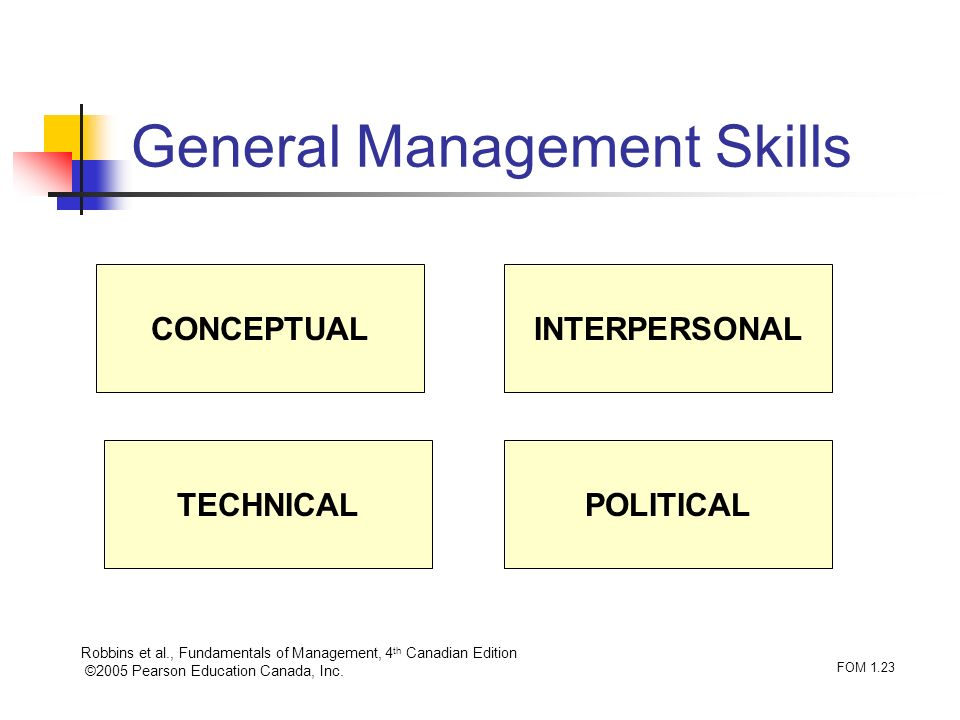 Robbins et al., Fundamentals of Management, 4 th Canadian Edition ©2005 Pearson Education Canada, Inc. FOM 1.23 General Management Skills POLITICALTEC