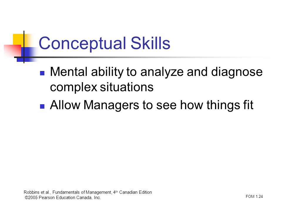 Robbins et al., Fundamentals of Management, 4 th Canadian Edition ©2005 Pearson Education Canada, Inc. FOM 1.24 Conceptual Skills Mental ability to an