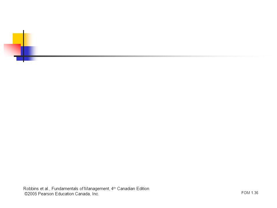 Robbins et al., Fundamentals of Management, 4 th Canadian Edition ©2005 Pearson Education Canada, Inc. FOM 1.36
