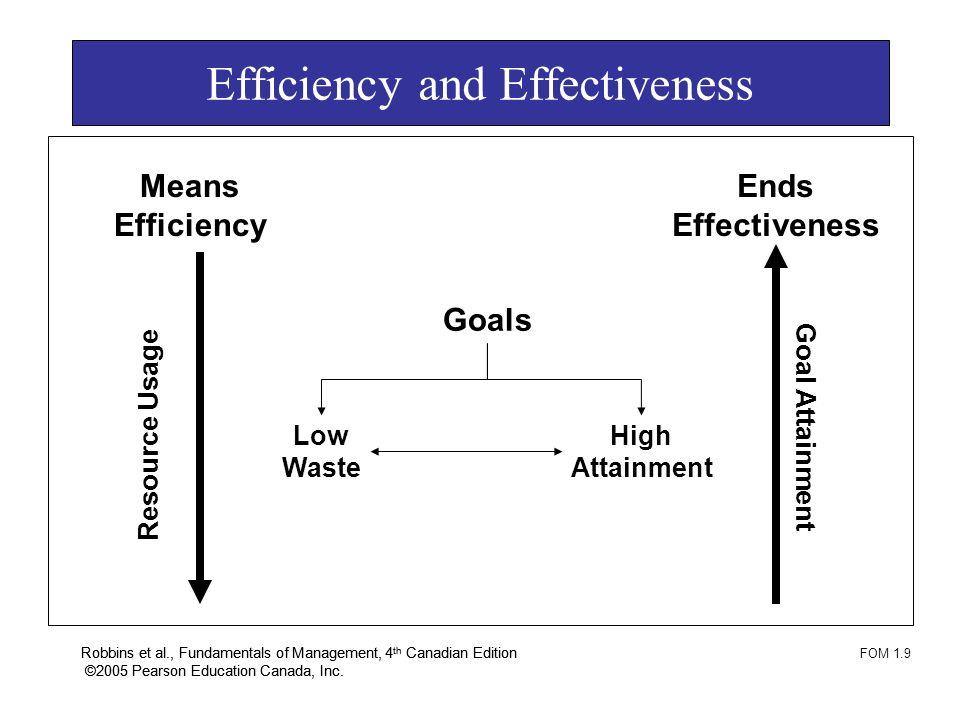 Robbins et al., Fundamentals of Management, 4 th Canadian Edition ©2005 Pearson Education Canada, Inc. Robbins et al., Fundamentals of Management, 4 t