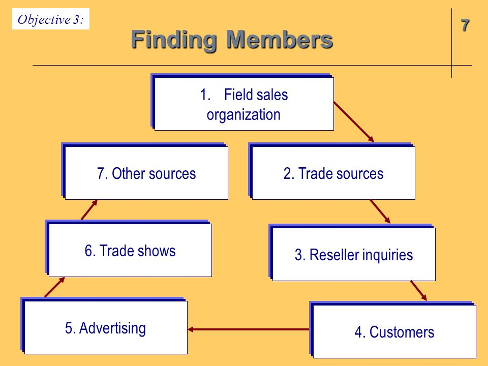 7 Finding Members 1.Field sales organization 7. Other sources 5. Advertising 6. Trade shows 2. Trade sources 3. Reseller inquiries 4. Customers Object