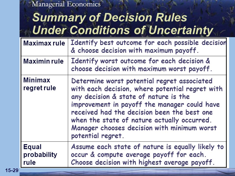 Managerial Economics 15-29 Summary of Decision Rules Under Conditions of Uncertainty Maximax rule Maximin rule Minimax regret rule Equal probability r