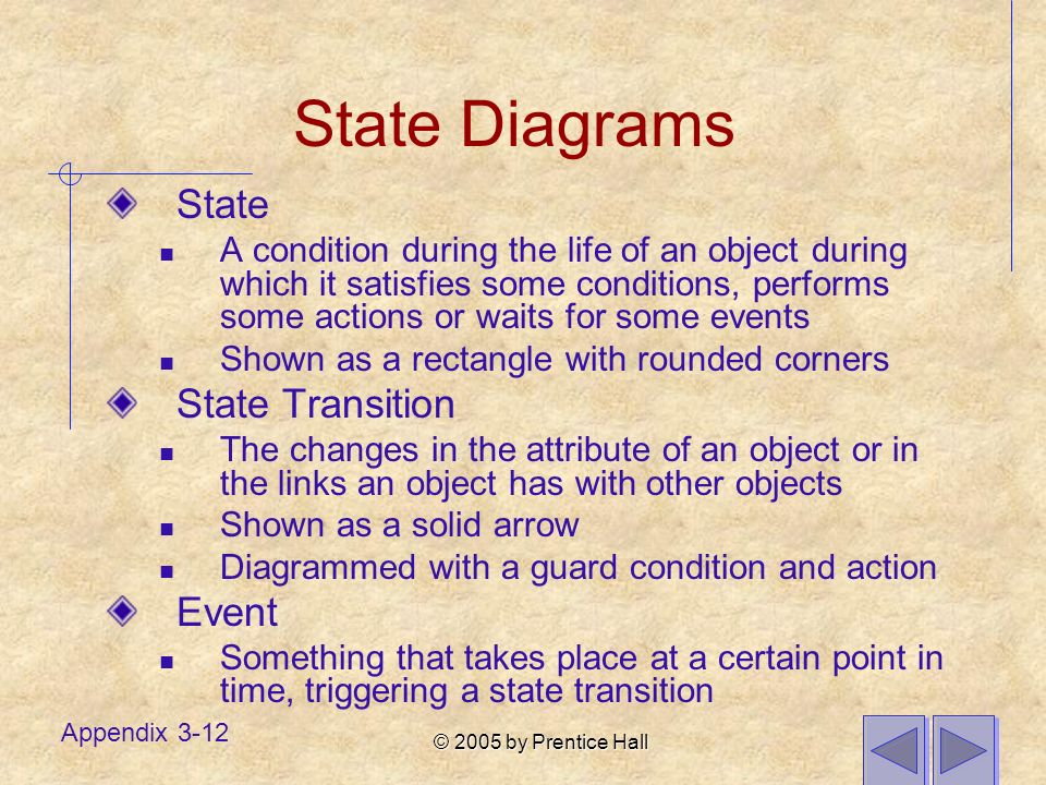© 2005 by Prentice Hall Appendix 3-12 State Diagrams State A condition during the life of an object during which it satisfies some conditions, performs some actions or waits for some events Shown as a rectangle with rounded corners State Transition The changes in the attribute of an object or in the links an object has with other objects Shown as a solid arrow Diagrammed with a guard condition and action Event Something that takes place at a certain point in time, triggering a state transition