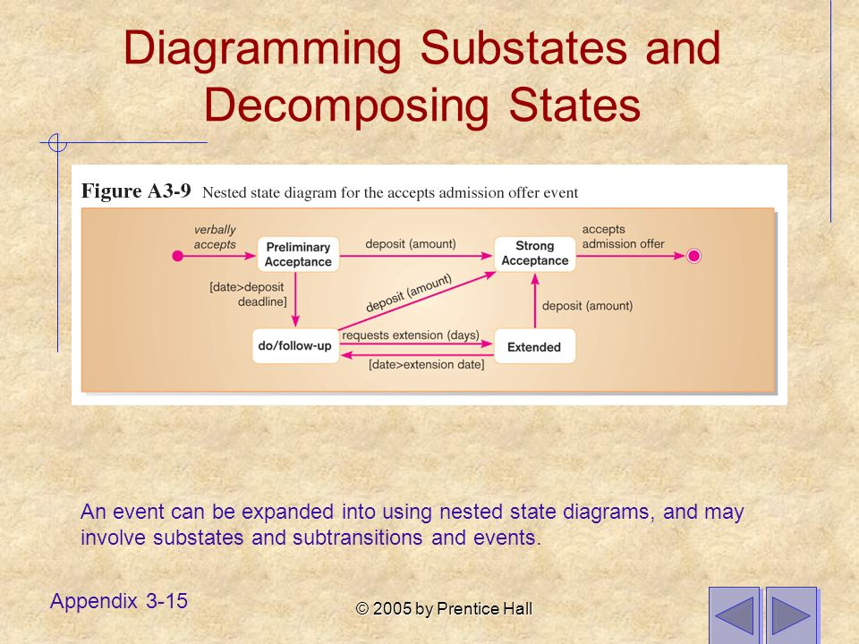 © 2005 by Prentice Hall Appendix 3-15 Diagramming Substates and Decomposing States An event can be expanded into using nested state diagrams, and may involve substates and subtransitions and events.