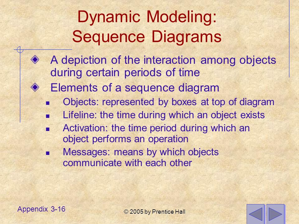 © 2005 by Prentice Hall Appendix 3-16 Dynamic Modeling: Sequence Diagrams A depiction of the interaction among objects during certain periods of time Elements of a sequence diagram Objects: represented by boxes at top of diagram Lifeline: the time during which an object exists Activation: the time period during which an object performs an operation Messages: means by which objects communicate with each other