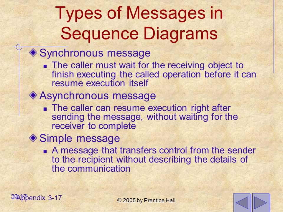 © 2005 by Prentice Hall Appendix 3-17 Types of Messages in Sequence Diagrams Synchronous message The caller must wait for the receiving object to finish executing the called operation before it can resume execution itself Asynchronous message The caller can resume execution right after sending the message, without waiting for the receiver to complete Simple message A message that transfers control from the sender to the recipient without describing the details of the communication 20.17