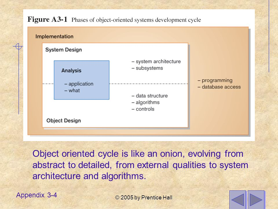 © 2005 by Prentice Hall Appendix 3-4 Object oriented cycle is like an onion, evolving from abstract to detailed, from external qualities to system architecture and algorithms.