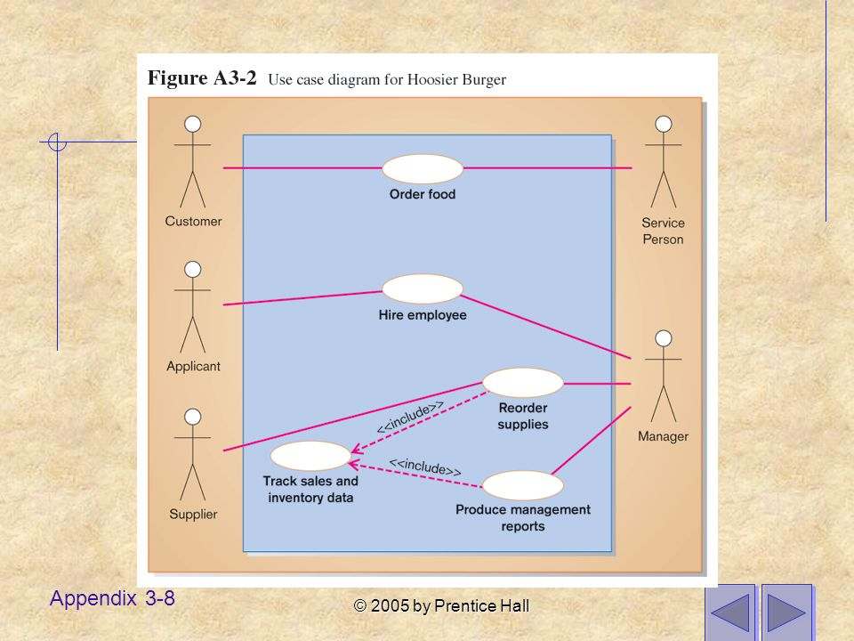 © 2005 by Prentice Hall Appendix 3-9 Class Diagrams Revisited Features: Objects and classes Encapsulation of attributes and operations Polymorphism Inheritance Aggregation and composition See Chapter 9