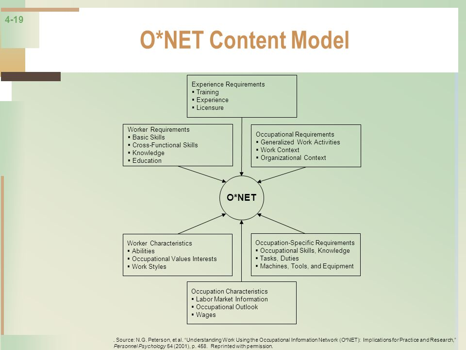 4-19 O*NET Content Model Experience Requirements Training Experience Licensure Worker Requirements Basic Skills Cross-Functional Skills Knowledge Educ