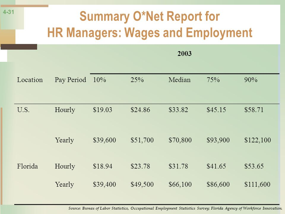 4-31 Summary O*Net Report for HR Managers: Wages and Employment 2003 LocationPay Period10%25%Median75%90% U.S.Hourly$19.03$24.86$33.82$45.15$58.71 Yea