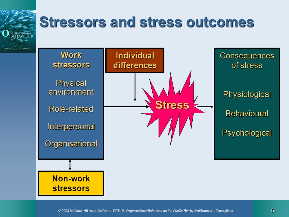 2003 McGraw-Hill Australia Pty Ltd PPTs t/a Organisational Behaviour on the Pacific Rim by McShane and Travaglione 6 Stress WorkstressorsPhysicalenvir