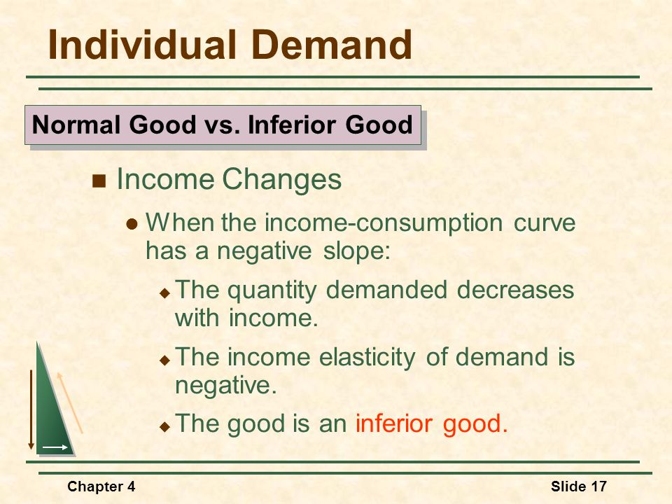 Chapter 4Slide 17 Individual Demand Income Changes When the income-consumption curve has a negative slope: The quantity demanded decreases with income