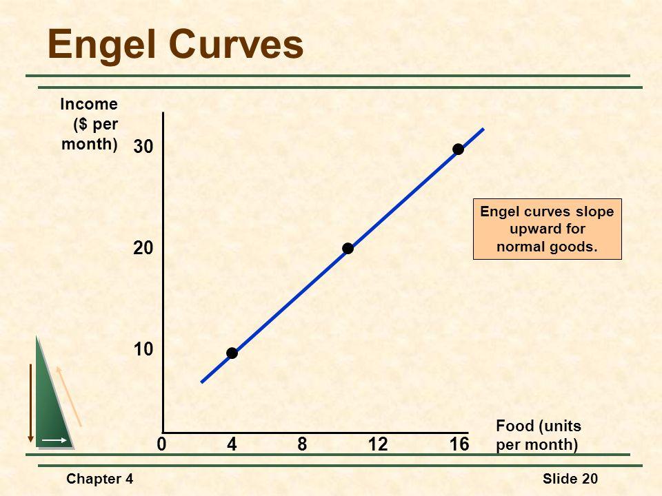 Chapter 4Slide 20 Engel Curves Food (units per month) 30 4812 10 Income ($ per month) 20 160 Engel curves slope upward for normal goods.