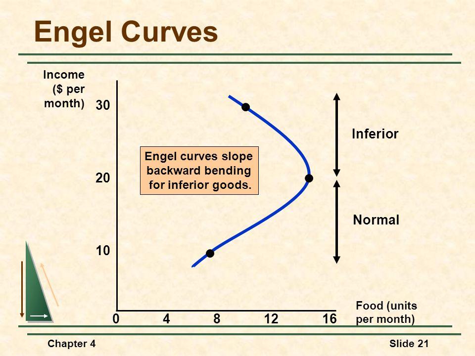 Chapter 4Slide 21 Engel Curves Engel curves slope backward bending for inferior goods. Inferior Normal Food (units per month) 30 4812 10 Income ($ per