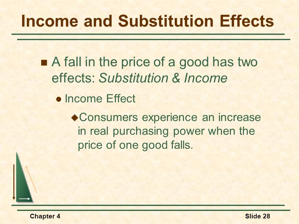 Chapter 4Slide 28 Income and Substitution Effects A fall in the price of a good has two effects: Substitution & Income Income Effect Consumers experie