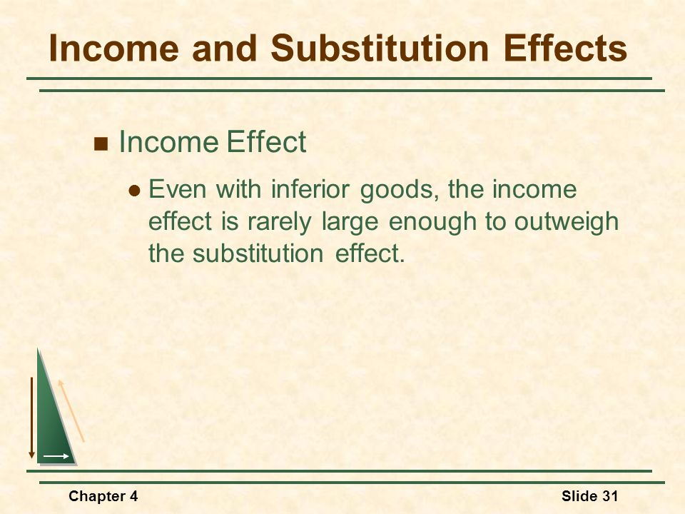 Chapter 4Slide 31 Income and Substitution Effects Income Effect Even with inferior goods, the income effect is rarely large enough to outweigh the sub