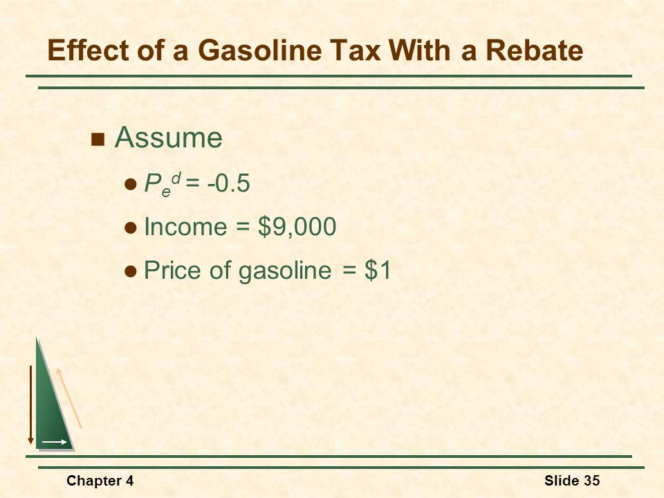 Chapter 4Slide 35 Effect of a Gasoline Tax With a Rebate Assume P e d = -0.5 Income = $9,000 Price of gasoline = $1