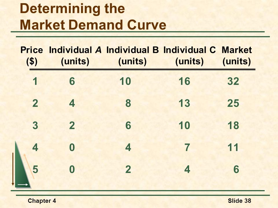Chapter 4Slide 38 Determining the Market Demand Curve 16101632 2481325 3261018 404711 50246 PriceIndividual AIndividual BIndividual CMarket ($)(units)