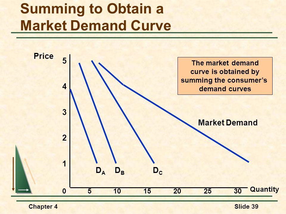 Chapter 4Slide 39 Summing to Obtain a Market Demand Curve Quantity 1 2 3 4 Price 0 5 51015202530 DBDB DCDC Market Demand DADA The market demand curve