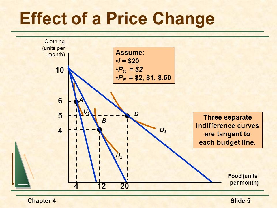 Chapter 4Slide 26 Individual Demand Substitutes and Complements If the price consumption curve is downward-sloping, the two goods are considered substitutes.