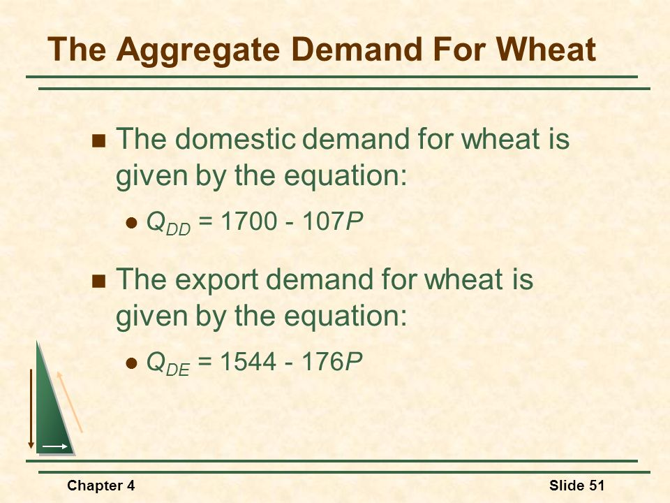 Chapter 4Slide 51 The Aggregate Demand For Wheat The domestic demand for wheat is given by the equation: Q DD = 1700 - 107P The export demand for whea