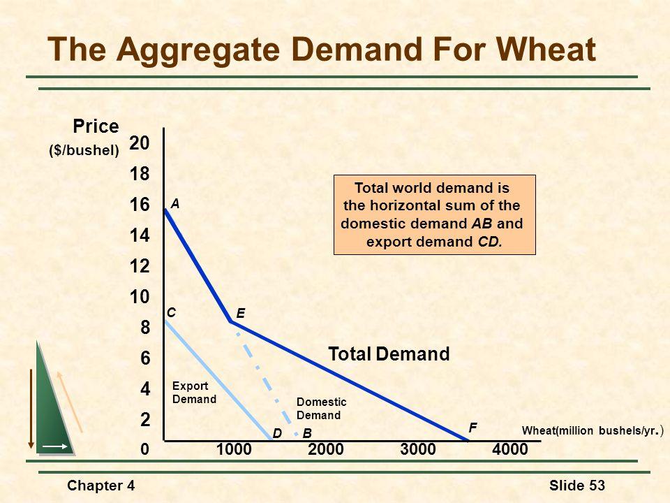 Chapter 4Slide 53 C D Export Demand A B Domestic Demand Total world demand is the horizontal sum of the domestic demand AB and export demand CD. F Tot