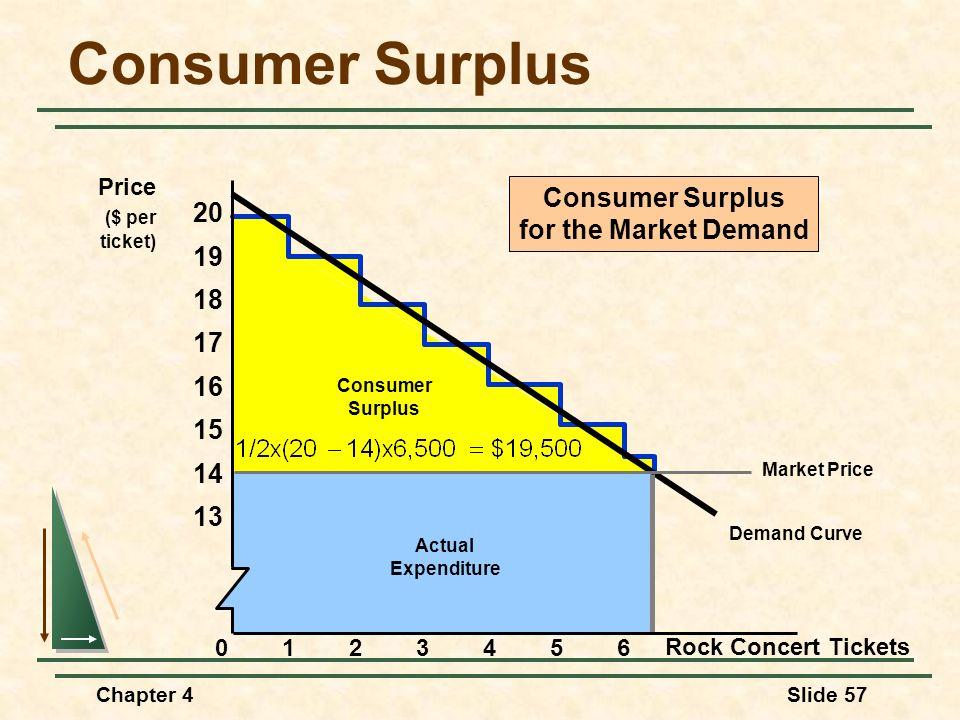 Chapter 4Slide 57 Demand Curve Consumer Surplus Actual Expenditure Consumer Surplus for the Market Demand Consumer Surplus Rock Concert Tickets Price
